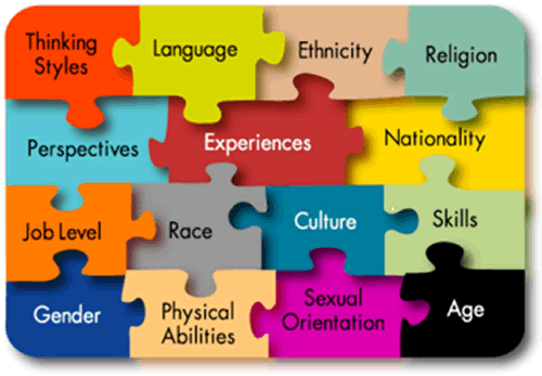Diversity at workplace: how to use poetry for improving communication ...: businessinrhyme.com/2015/08/16/diversity-at-workplace-how-to-use...